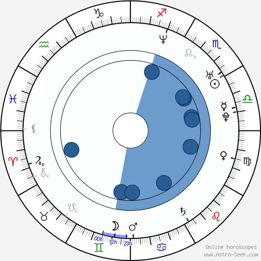 Sam B. Bollinger wikipedia, horoscope, astrology, instagram