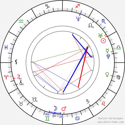 Sam B. Bollinger birth chart, Sam B. Bollinger astro natal horoscope, astrology