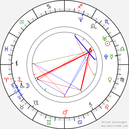 Sarah Louise Young birth chart, Sarah Louise Young astro natal horoscope, astrology