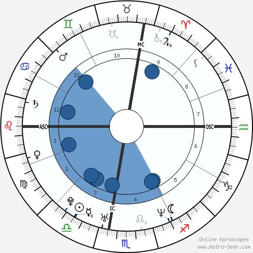 Sean Lennon wikipedia, horoscope, astrology, instagram