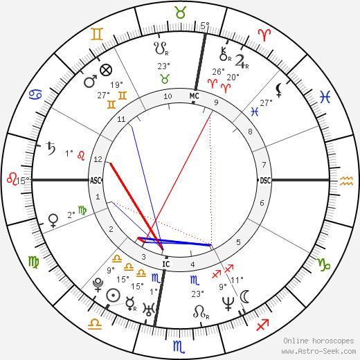 Sean Lennon birth chart, biography, wikipedia 2019, 2020