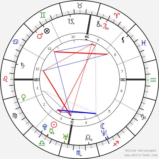 Sean Lennon astro natal birth chart, Sean Lennon horoscope, astrology