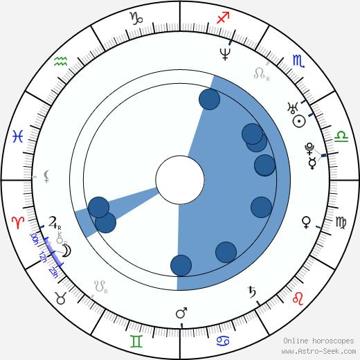Sunil Malhotra wikipedia, horoscope, astrology, instagram