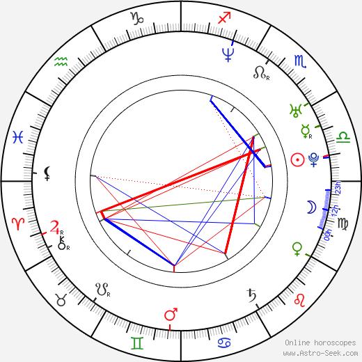 Талиб Квели Talib Kweli день рождения гороскоп, Talib Kweli Натальная карта онлайн