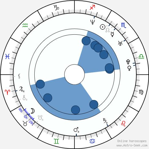 Alex Foxx wikipedia, horoscope, astrology, instagram