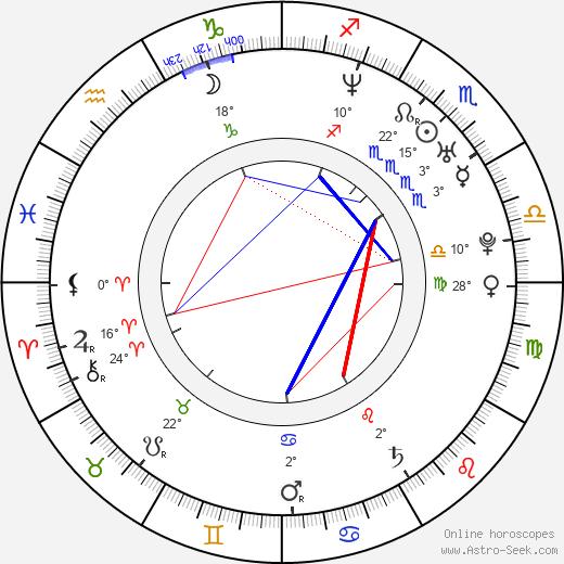 Alexandra Udženija birth chart, biography, wikipedia 2020, 2021