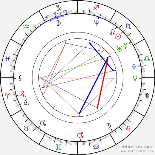 Alexandra Udženija birth chart, Alexandra Udženija astro natal horoscope, astrology