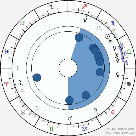 Amy Lynn Best wikipedia, horoscope, astrology, instagram