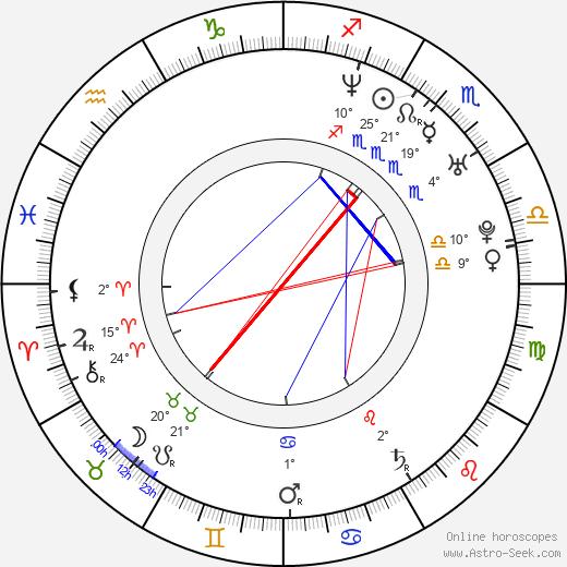 Angel Nikolov birth chart, biography, wikipedia 2020, 2021