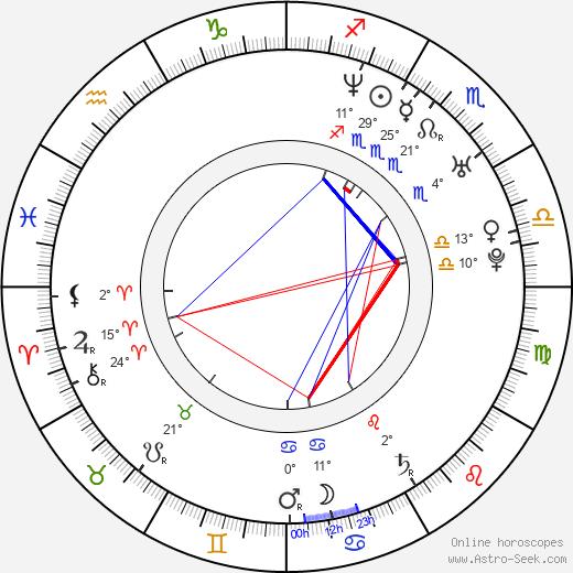 Angela Sandritter birth chart, biography, wikipedia 2019, 2020
