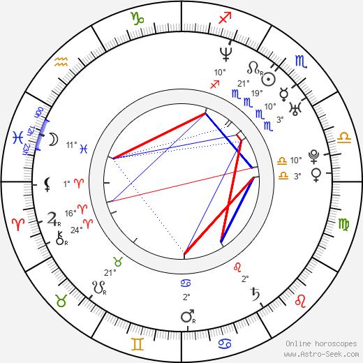 Angela Watson birth chart, biography, wikipedia 2019, 2020