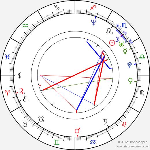 Anna-Louise Plowman birth chart, Anna-Louise Plowman astro natal horoscope, astrology