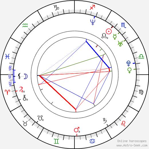 Anna Polcarová astro natal birth chart, Anna Polcarová horoscope, astrology