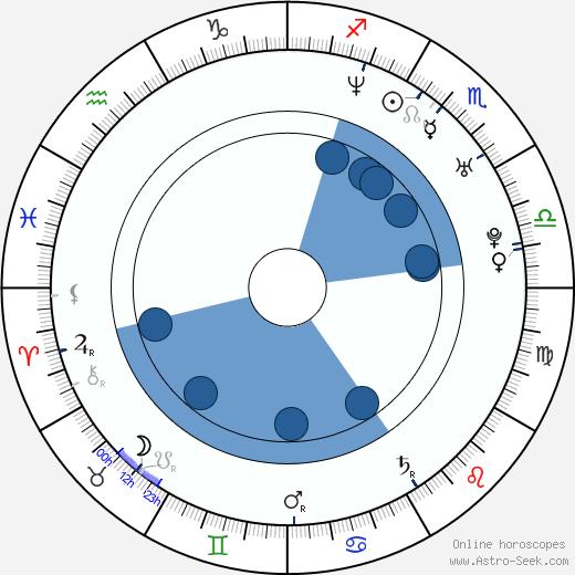 Antony Hall wikipedia, horoscope, astrology, instagram