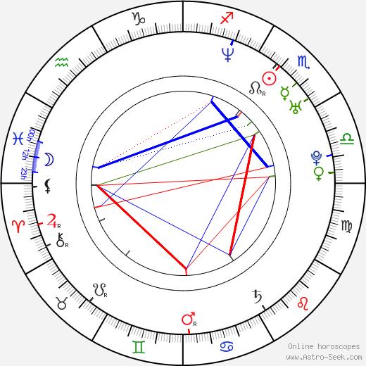 Arno Frisch день рождения гороскоп, Arno Frisch Натальная карта онлайн
