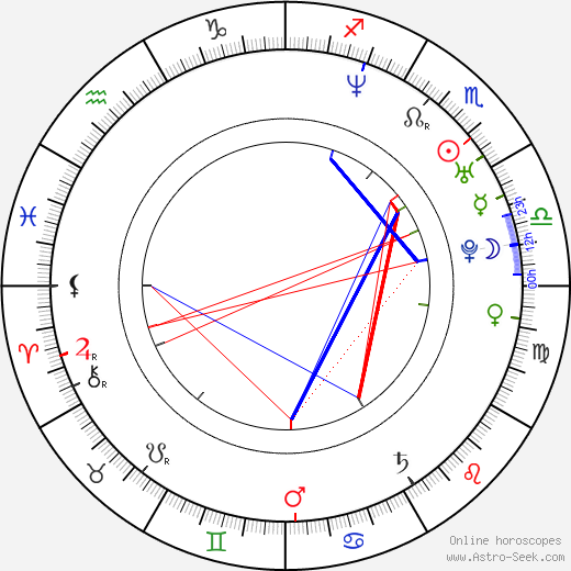 Bo Bice birth chart, Bo Bice astro natal horoscope, astrology