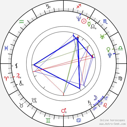 Brian Brough astro natal birth chart, Brian Brough horoscope, astrology