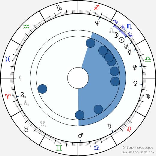 Curtis Stone wikipedia, horoscope, astrology, instagram