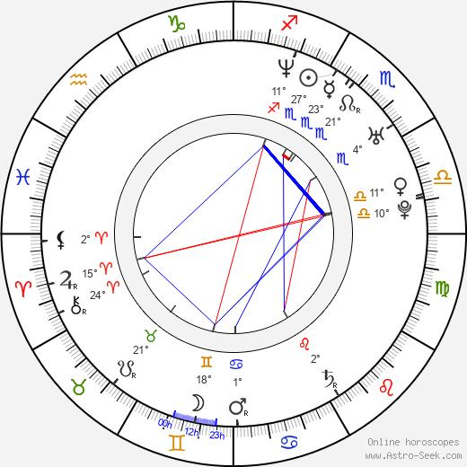 Davey Havok birth chart, biography, wikipedia 2020, 2021