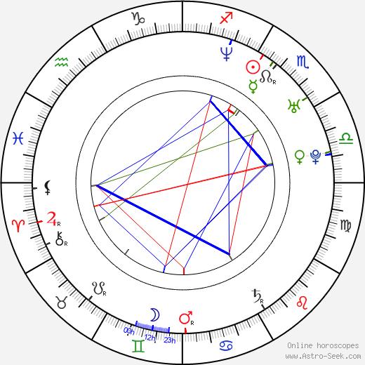Davey Havok birth chart, Davey Havok astro natal horoscope, astrology