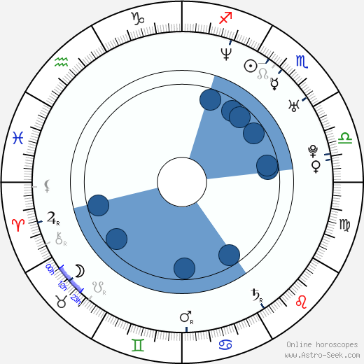 David Jackson wikipedia, horoscope, astrology, instagram