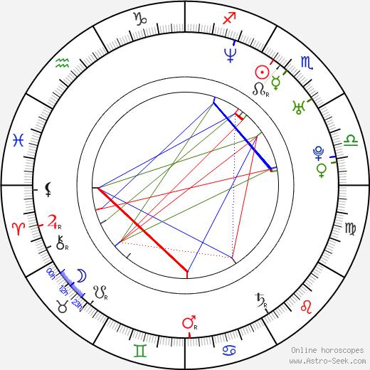 David Jackson birth chart, David Jackson astro natal horoscope, astrology