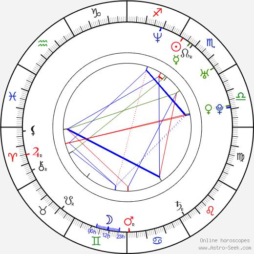 Dierks Bentley birth chart, Dierks Bentley astro natal horoscope, astrology