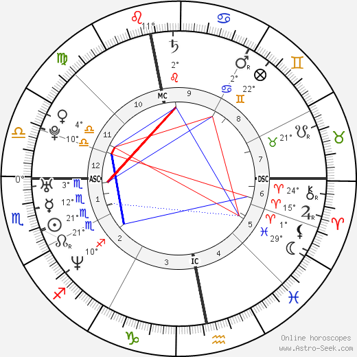 Faye Tozer birth chart, biography, wikipedia 2019, 2020