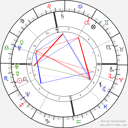 Faye Tozer astro natal birth chart, Faye Tozer horoscope, astrology