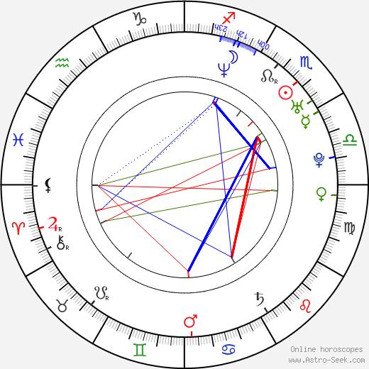 Felix Schmidt-Knopp день рождения гороскоп, Felix Schmidt-Knopp Натальная карта онлайн