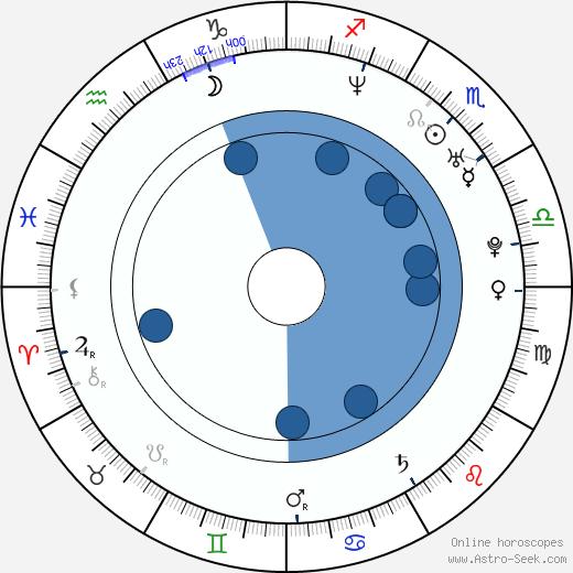 Gioia Spaziani wikipedia, horoscope, astrology, instagram