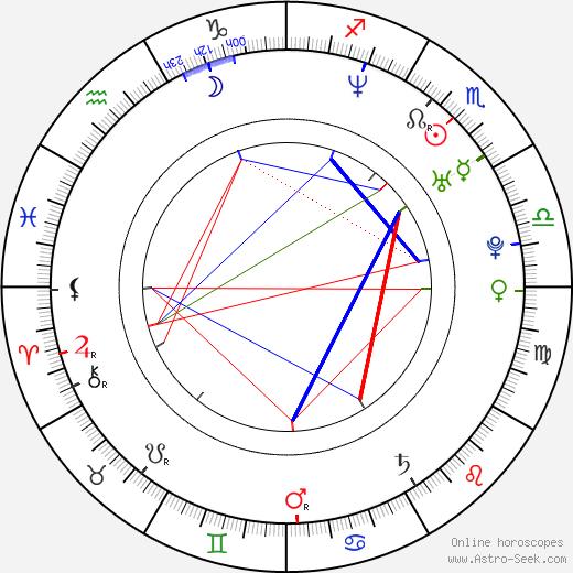 Gioia Spaziani birth chart, Gioia Spaziani astro natal horoscope, astrology