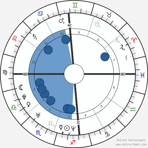 Grace Canoletti wikipedia, horoscope, astrology, instagram