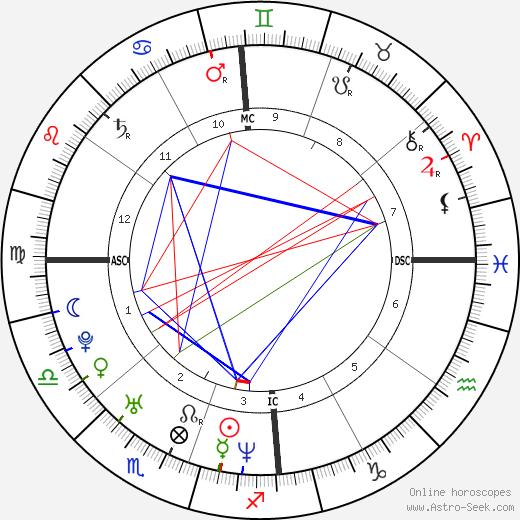 Grace Canoletti день рождения гороскоп, Grace Canoletti Натальная карта онлайн