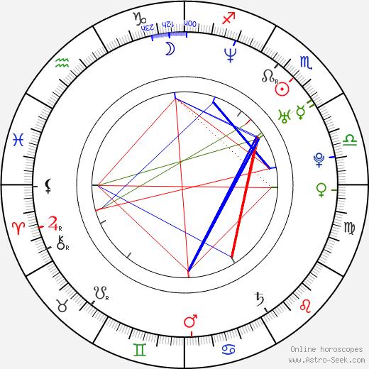Helena Plecháčková astro natal birth chart, Helena Plecháčková horoscope, astrology