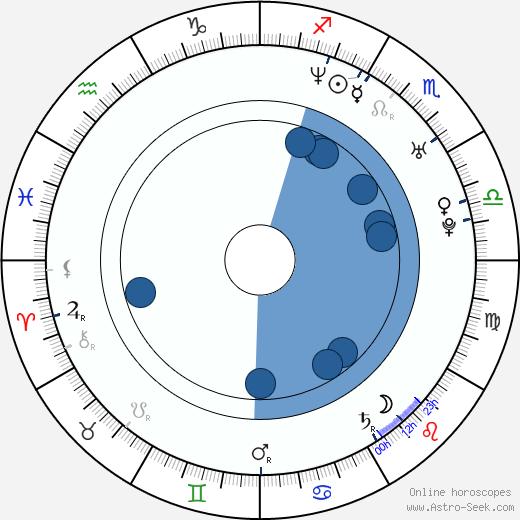 James Pomichter wikipedia, horoscope, astrology, instagram