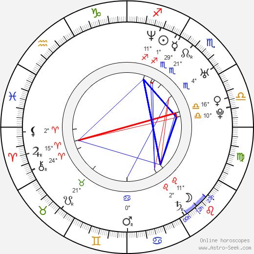 James Pomichter birth chart, biography, wikipedia 2019, 2020