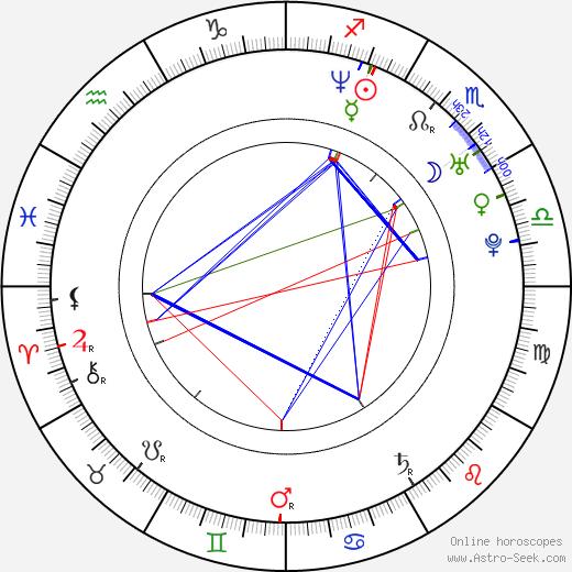 Jeremy Garelick день рождения гороскоп, Jeremy Garelick Натальная карта онлайн