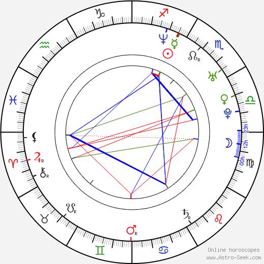 Joanne Boland birth chart, Joanne Boland astro natal horoscope, astrology