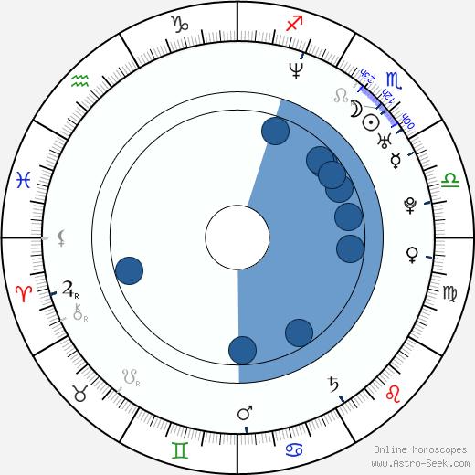 Jody Quaranta wikipedia, horoscope, astrology, instagram