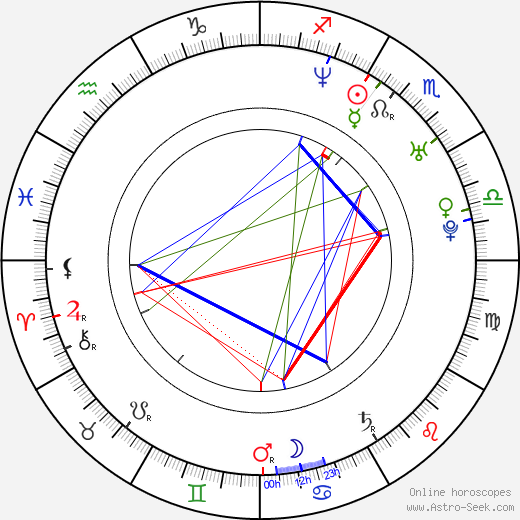 Jolana Badžová astro natal birth chart, Jolana Badžová horoscope, astrology