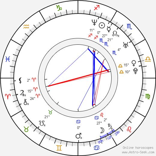 Jovanka Vuckovic birth chart, biography, wikipedia 2019, 2020