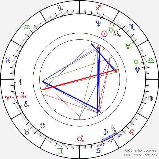 Jovanka Vuckovic astro natal birth chart, Jovanka Vuckovic horoscope, astrology