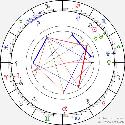 Kateřina Urbancová birth chart, Kateřina Urbancová astro natal horoscope, astrology