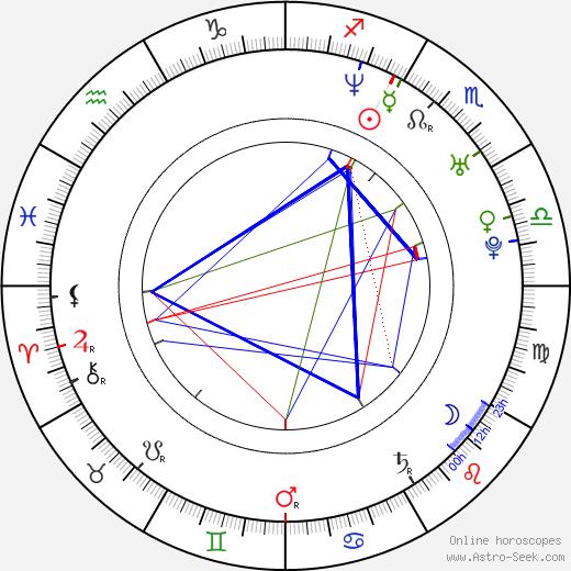 Kristian Nairn astro natal birth chart, Kristian Nairn horoscope, astrology
