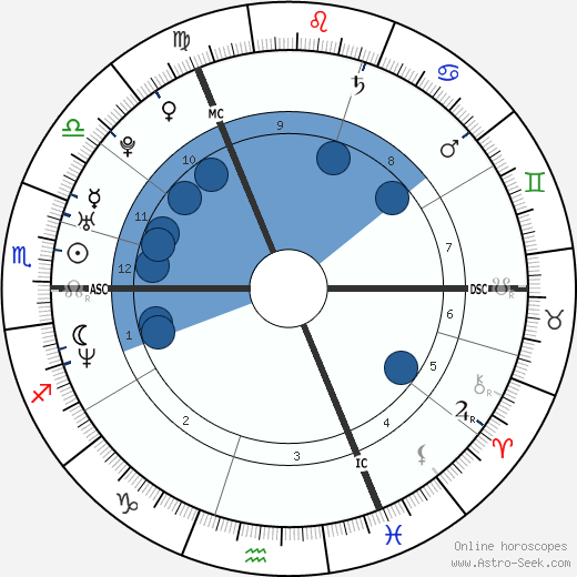 Lisa Scott-Lee Oroscopo, astrologia, Segno, zodiac, Data di nascita, instagram