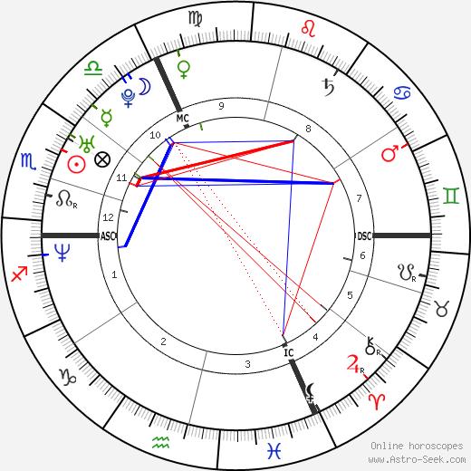 Мануэль Феррара Manuel Ferrara день рождения гороскоп, Manuel Ferrara Натальная карта онлайн