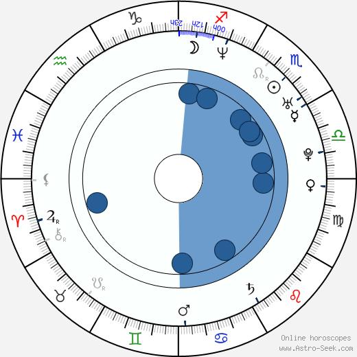 Mayumi Shintani wikipedia, horoscope, astrology, instagram