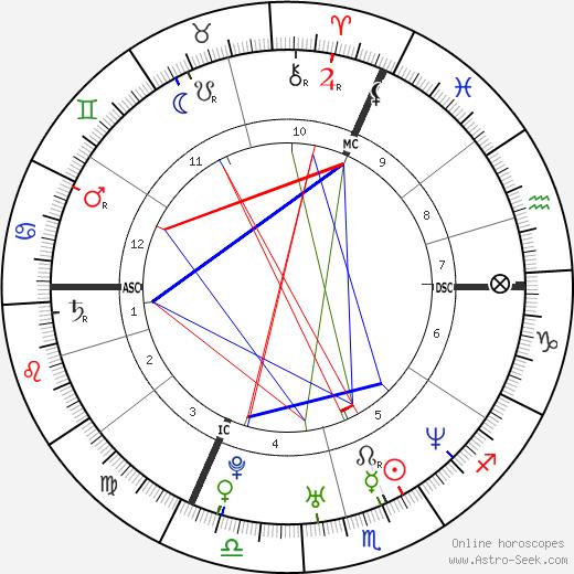 Michael Freminet birth chart, Michael Freminet astro natal horoscope, astrology