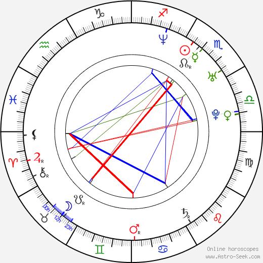 Michal Zelenka birth chart, Michal Zelenka astro natal horoscope, astrology